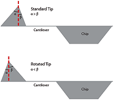 Standard AFM Tip vs Rotated AFM Tip