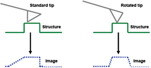 Imaging with Standard AFM Tip vs Rotated AFM Tip
