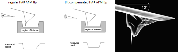 Tilt Compensated High Aspect Ratio AFM Tip